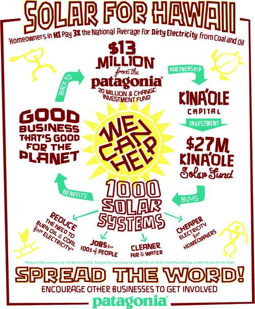 Patagonia Solar infographic